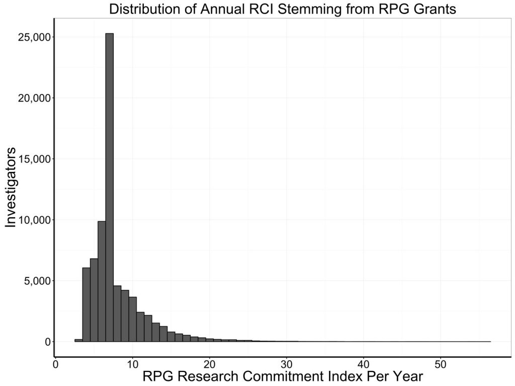 graph showing skewed distribution of investigators' relative commitment index per year