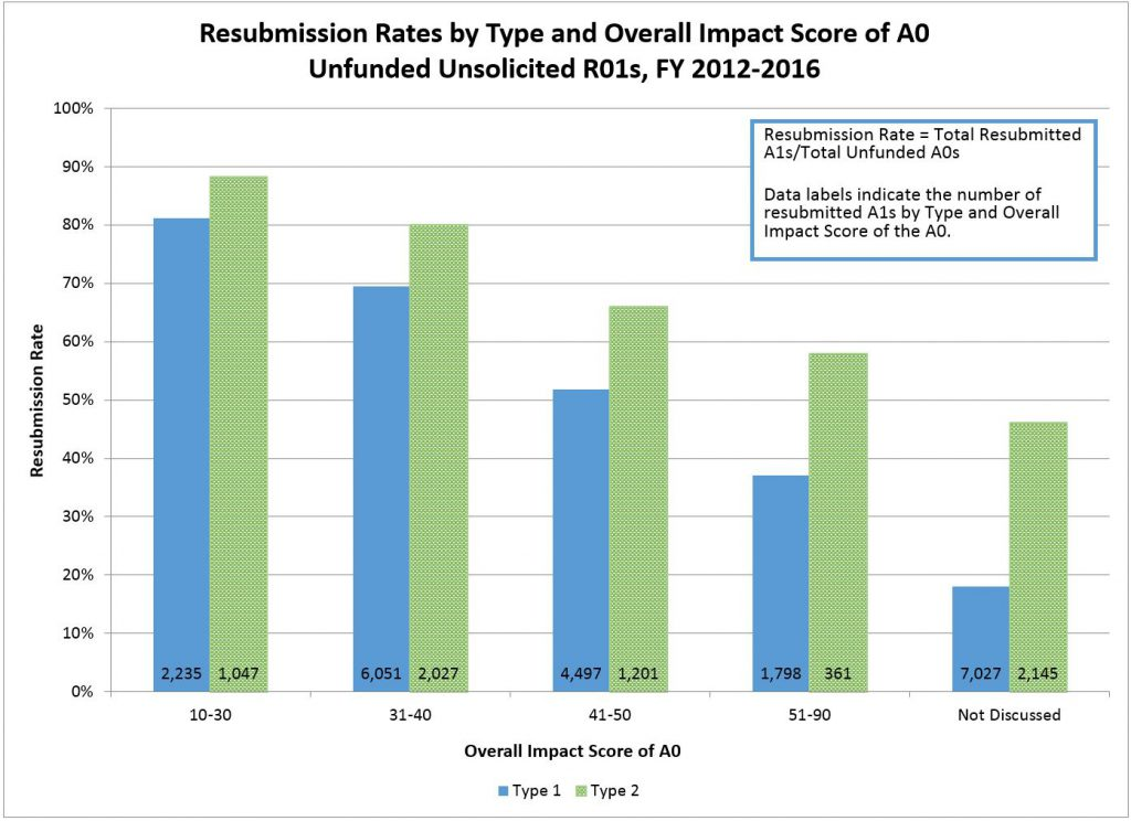 Resubmission Rates by Type and Overall Impact Score of A0 Unfunded Unsolicited R01s, FY 2012-2016