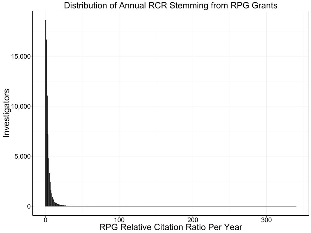 graph showing skewed distribution of investigators' relative citation ratios