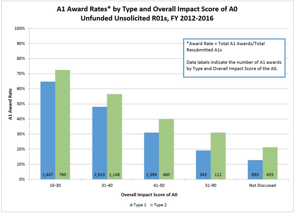 A1 Award Rates* by Type and Overall Impact Score of A0 Unfunded Unsolicited R01s, FY 2012-2016