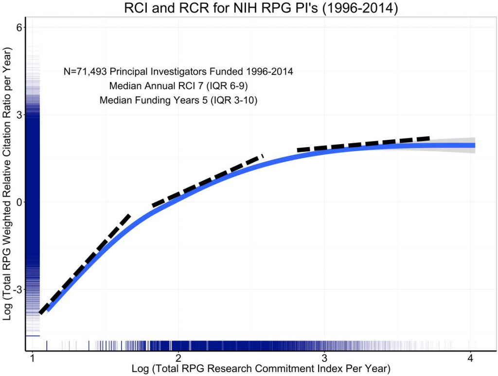 Graph showing RCI and RCR for NIH PIs' RPGs from 1996-2014, plotted on log-log axes. dotted lines indicate the change of slope at different parts of curve, to illustrate the indication of diminishing marginal returns