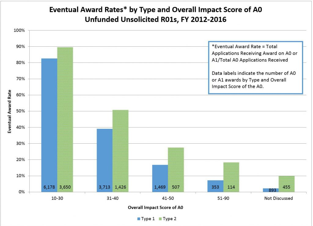 Eventual Award Rates* by Type and Overall Impact Score of A0 Unfunded Unsolicited R01s, FY 2012-2016