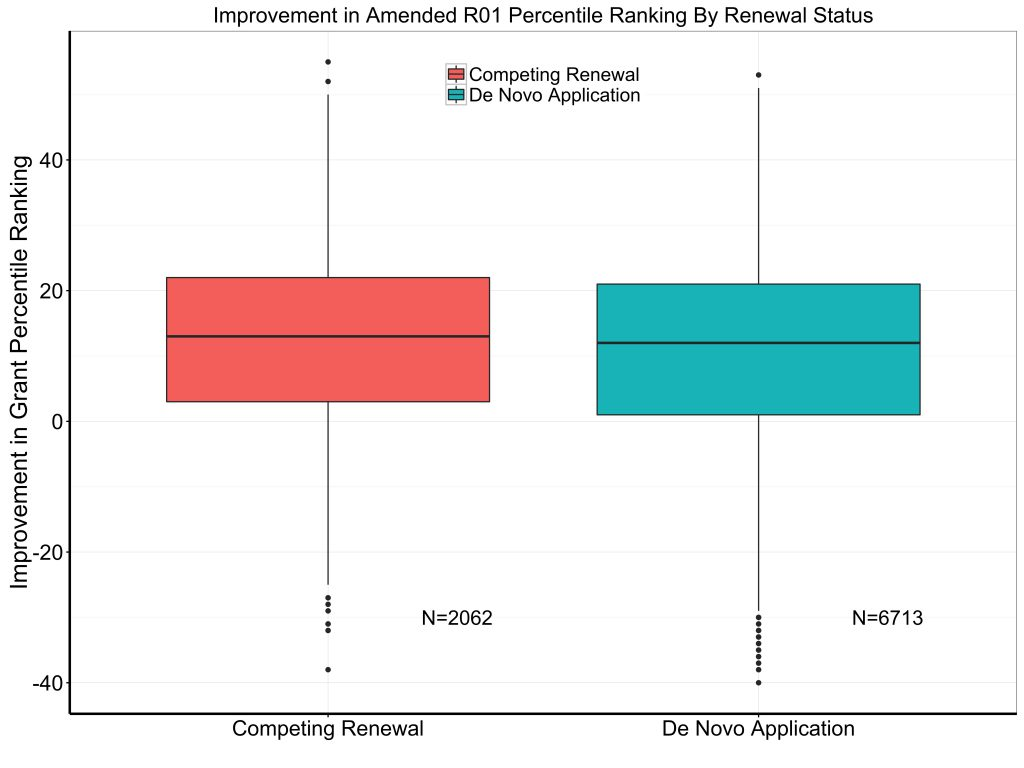 Box plots showing that both competing renewal applications (type 2) and de novo applications (type 1) improve in grant percentile ranking upon submission of an amended application.