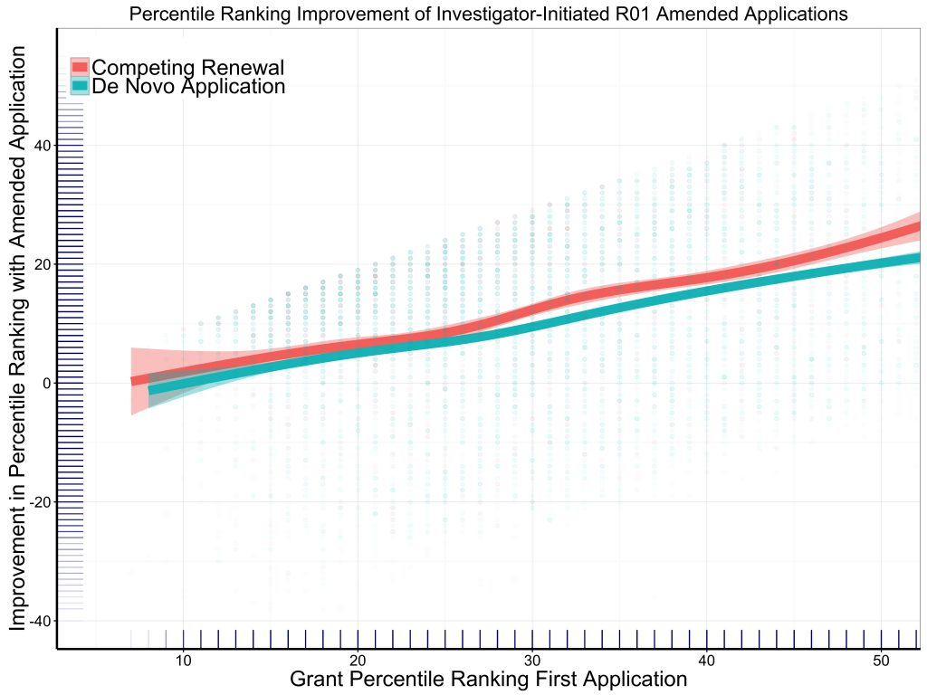 The association of percentile ranking improvement according to initial percentile ranking and broken out by de novo application versus competing renewal status. Not surprisingly, those applications with the highest (worst) initial percentile ranking improved the most.