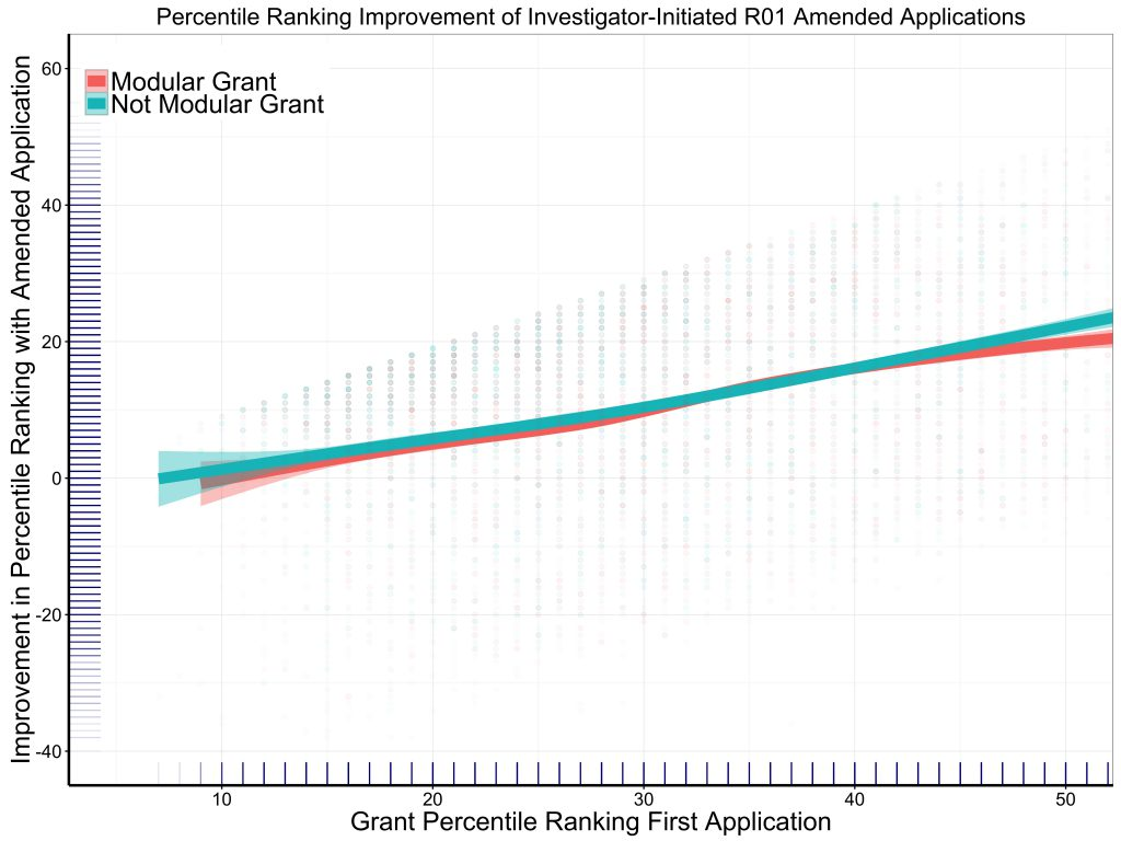 Graph shows little difference in the Percentile Ranking Improvement of Investigator-Initiated R01 Revised Applications when comparing applications with modular budgets vs those with non-modular budgets