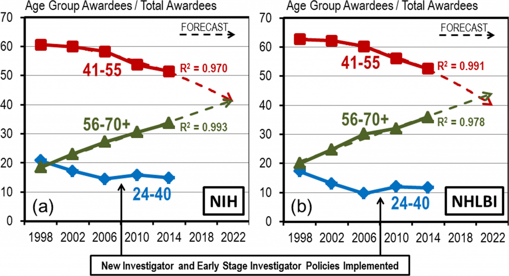 Demographics of RPG Awardees is Shifting towards an Older Population. Proportion of RPG awardees by age group (blue diamond = ages 24–40, red square = ages 41–55, green triangle = ages56-70+) for select years between 1998 and 2014 for (a) NIH and (b) NHLBI. Dashed lines are trend line forecasts through the data curves with R2 values appended.