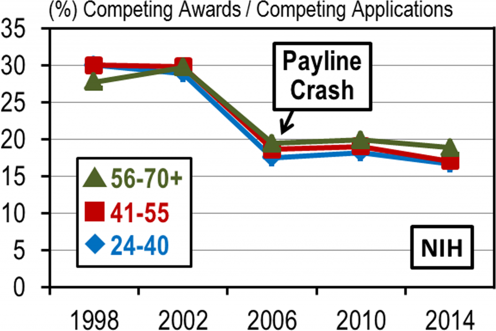 Prospects of Receiving a New Award or Renewing an Existing Award are Approximately Equal among the Age Groups. RPG competing award rates at NIH by age group for select years between 1998 and 2014.