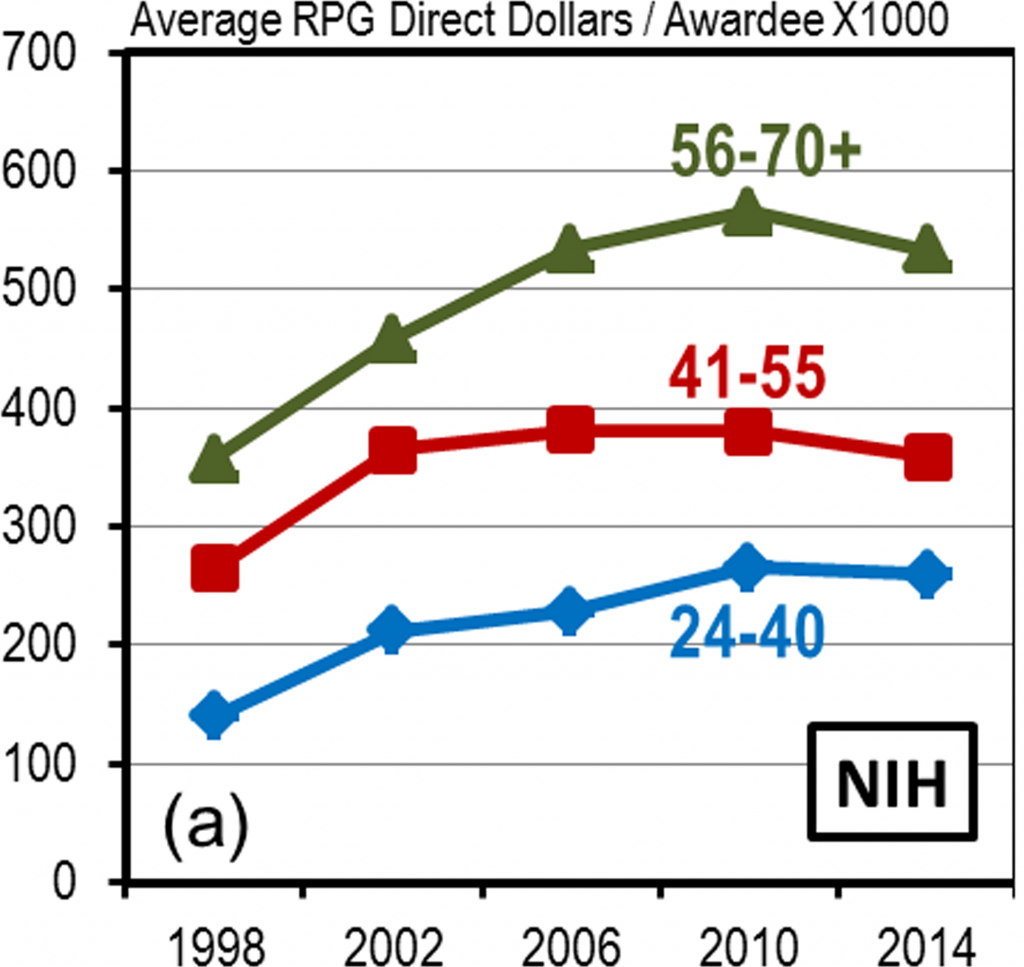 Disproportionate Allocation of Total RPG Direct Dollars. Average amount of total RPG direct dollars per awardee by age group for selected years between 1998 and 2014 at NIH