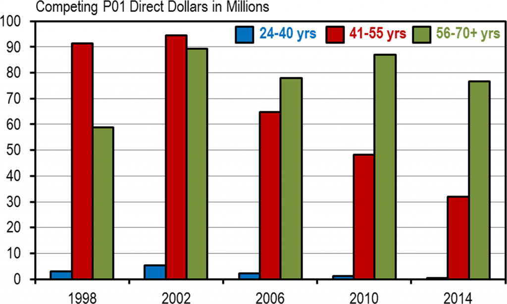 Changing Distribution of NIH P01 Funding. Competing P01 direct dollars by age group (blue bar = ages 24–40, red bar = ages 41–55, green bar = ages 56–70+) for select years between 1998 and 2014 at NIH.