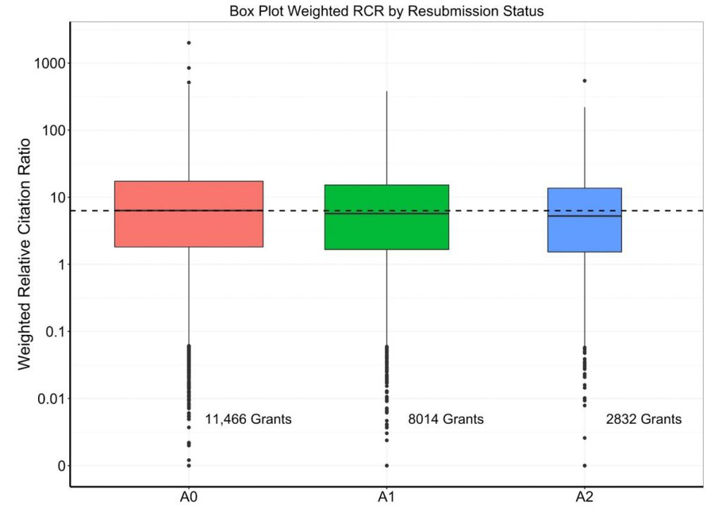 Box plot showing minimal difference in weighted RCR by submission status. A0s do very slightly better.