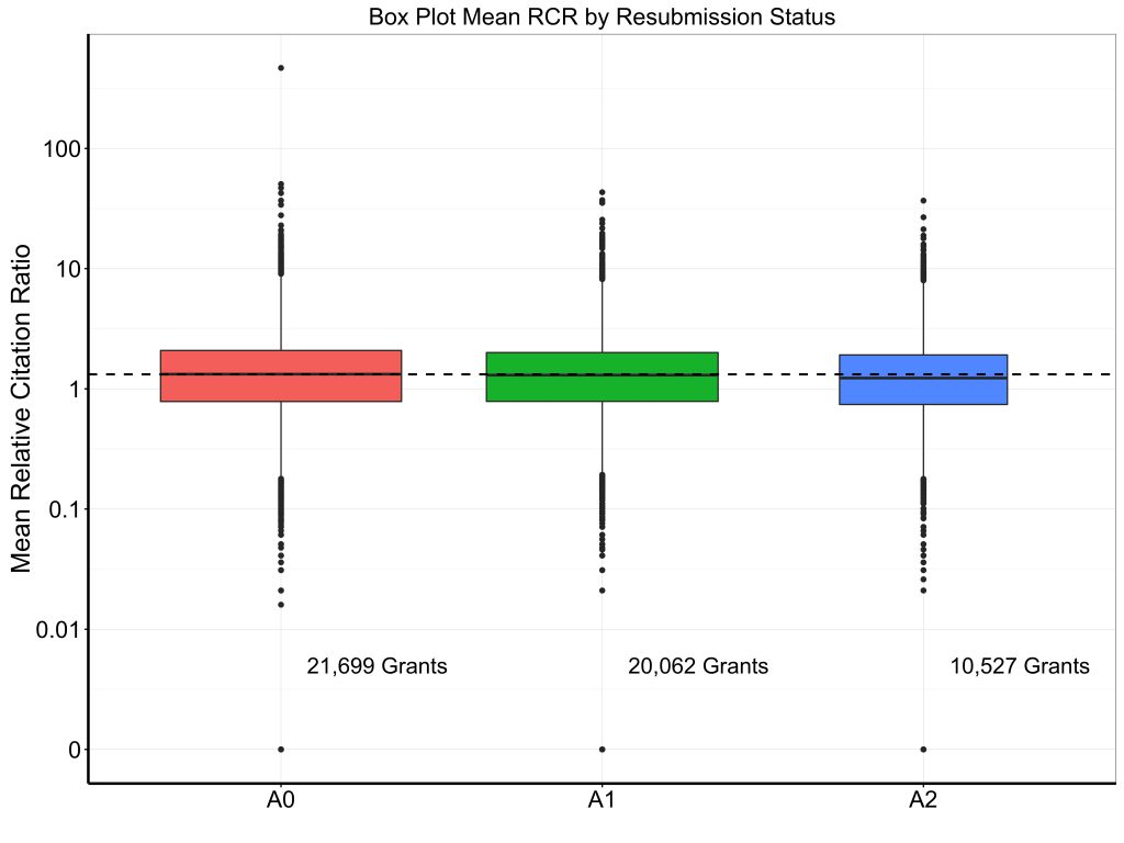 Box plot showing minimal difference in mean RCR by resubmission status. A0s do very slightly better.