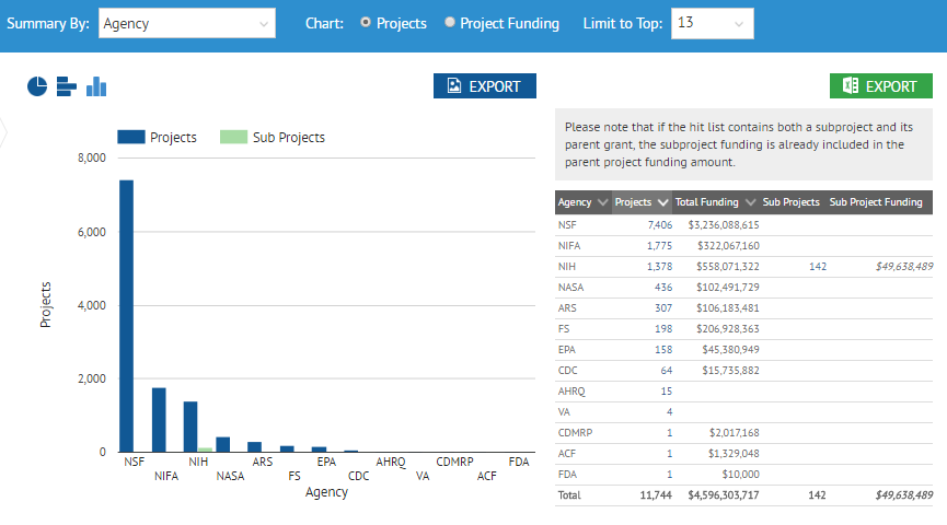 Screenshot of 'visualization' view with projects summarized in a bar chart by funding agency
