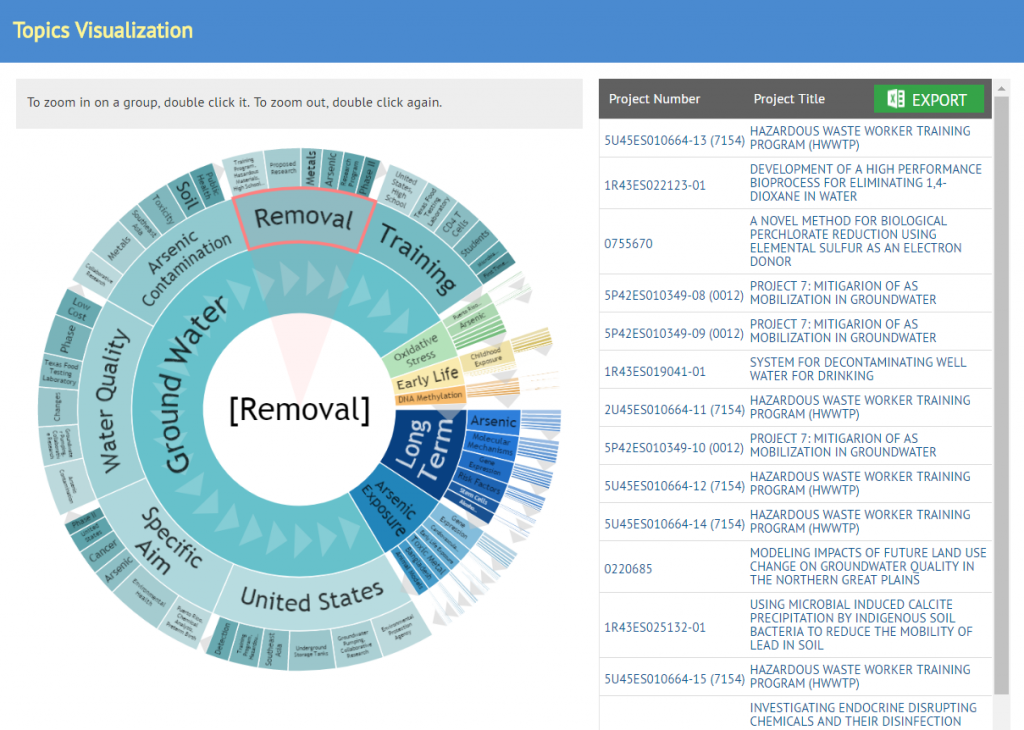 Screenshot of 'Circles - topics visualization' with a projects arranged topics/keywords in a circular graph