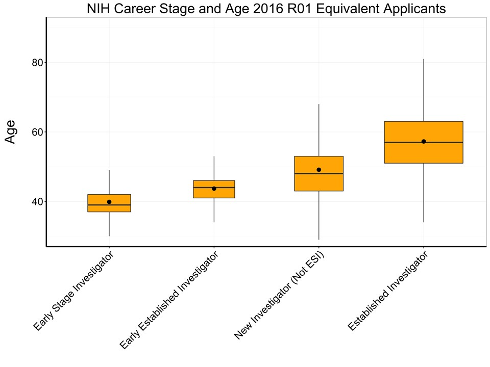 box plots for age distribution by career stage. Age increases as we move from Early Stage Investigators to Early Established Investigators to New Investigators (Not ESI) to Established Investigators. The age distributions are not particularly skewed, as the means approximate medians in all groups.