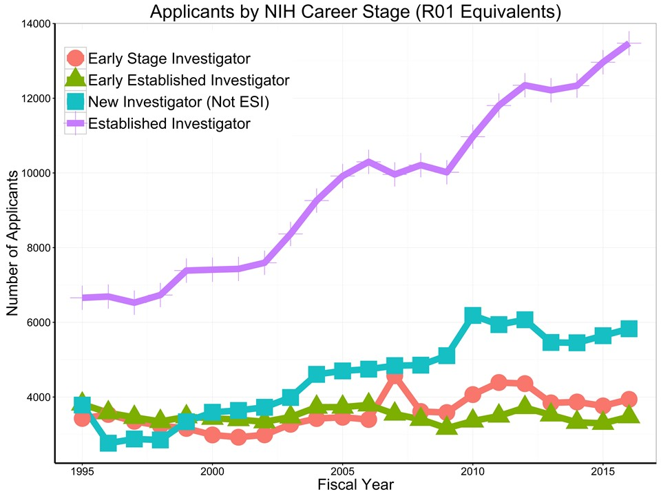 number of unique R01-equivalent applicants each year by career stage for each fiscal year since 1995