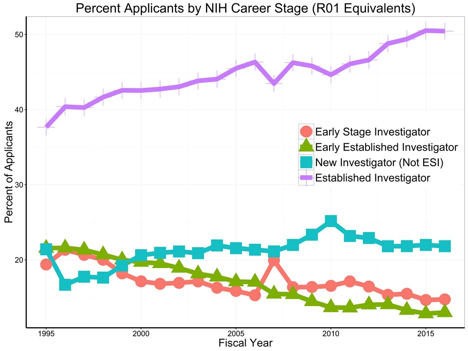 unique R01-equivalent applicants each year by career stage for each fiscal year since 1995, as proportions