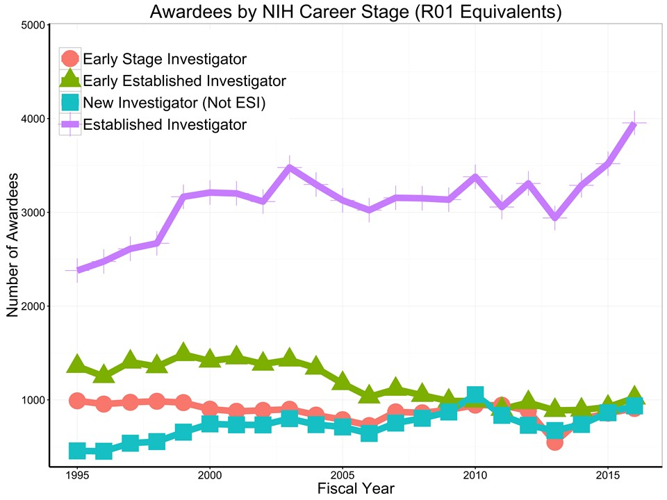number of unique R01-equivalent awardees each year by career stage for each fiscal year since 1995