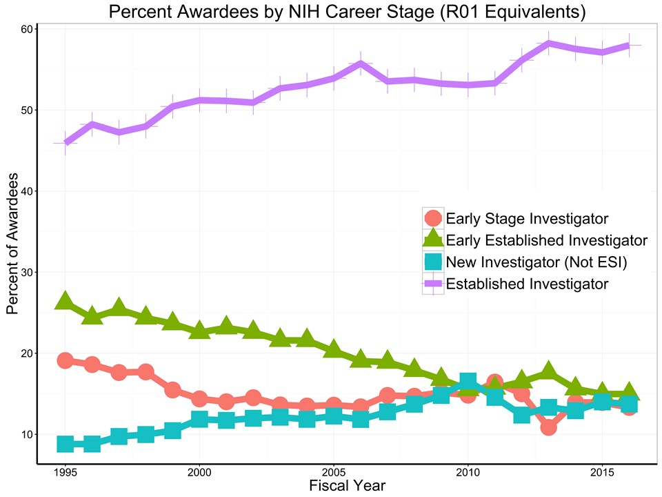 unique R01-equivalent awardees each year by career stage for each fiscal year since 1995, by proportion
