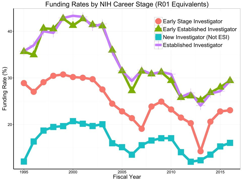funding rates by career stage. The funding rate in any given fiscal year is the ratio of unique awardees to unique applicants. Funding rates increased substantially during the doubling (1998-2003) for all career stages, but less so for Early Stage Investigators. Funding rates for all career stages decreased dramatically after the NIH doubling ended in 2003. There were declines in 2013 – the year of sequestration – which were particularly severe for Early Stage Investigators.
