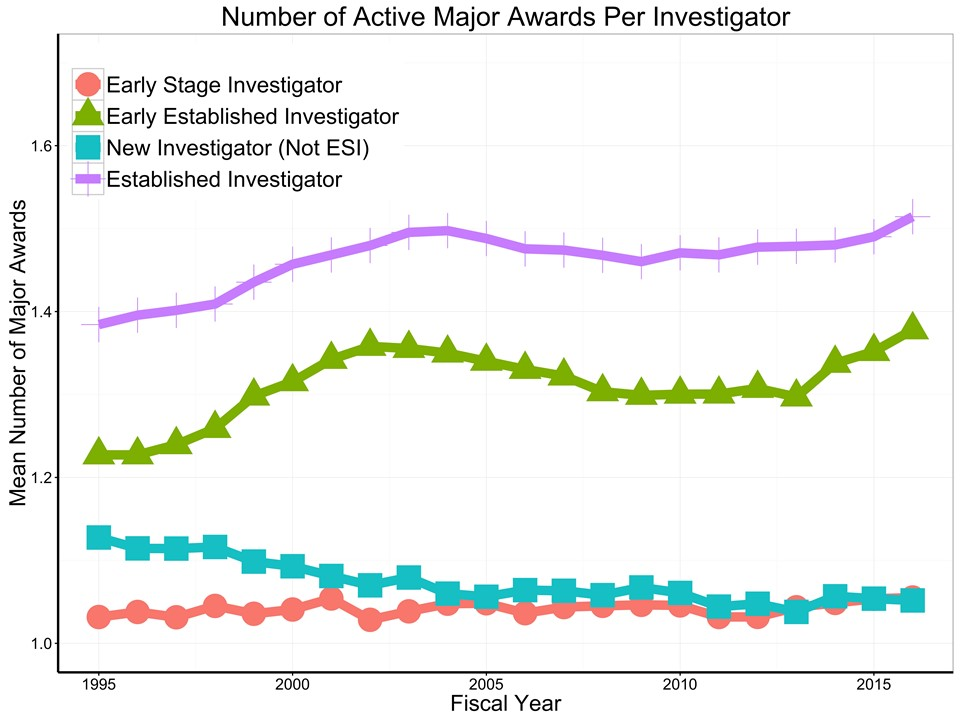 average number of active substantial awards, according to career stage