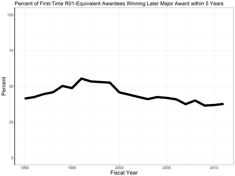 percent of all first-time R01-equivalent awardees who go on to receive at least one more second substantial award within 5 years