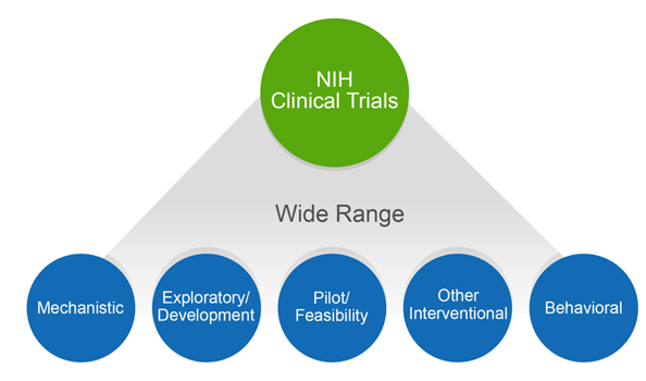 Diagram showing that NIH clinical trials span a wide range of studies: mechanistic, exploratory/development, pilot/feasibility, other interventional, behavioral.
