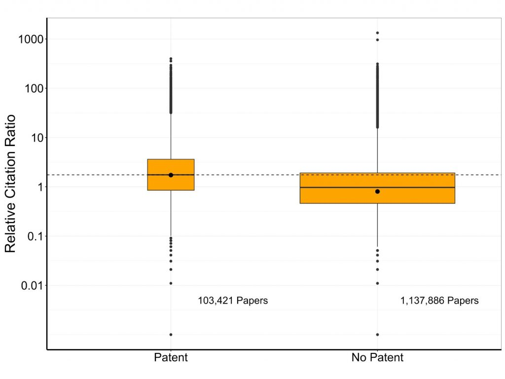 Figure 1 shows a box plot of the relative citation ratio (on the Y axis) for two groups of publications (on the X axis): those cited by at least one patent and those with no patent citation.