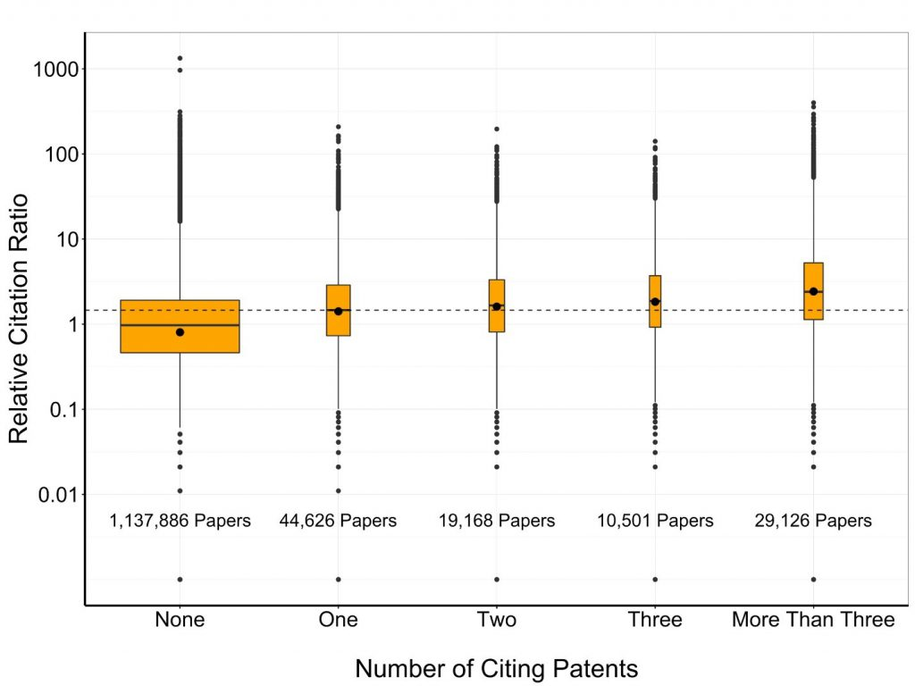 Figure 2 shows a box plot comparing the relative citation ratio (on the Y axis) among publications (on the X axis), broken down by zero, one, two, three, or more patents which cite them. 1,137, 886 papers are cited by no patents, 44,626 papers are cited by 1 patent, 19,168 papers are cited by 2 patents, 10,501 papers are cited by 3 patents, and 29,126 papers are cited by more than 3 patents.