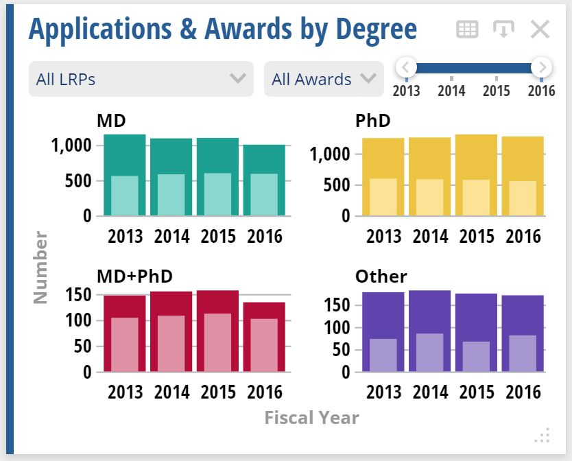 LRP Dashboard widget showing the number of LRP applications and awards by degree category for FY 2013-2016. Data can be filtered by year and by LRP or award type within the dashboard by utilizing the pulldown and slide features