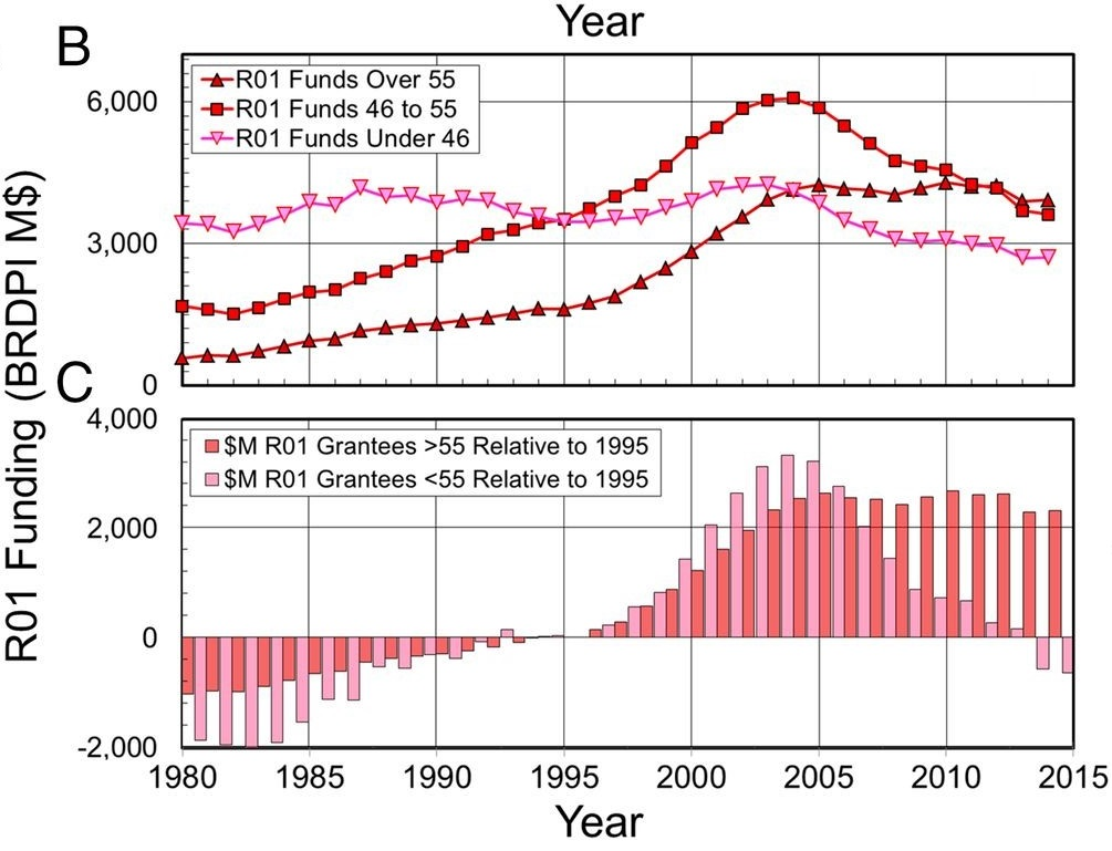 NIH congressional appropriation and R01 funding allocations in in inflation-corrected (BRDPI) dollars. (B) Funding for older R01 grantees increased steadily; for middle-aged grantees, it dropped after 2004; and for younger grantees, it has hardly changed. (C) Since 1995, funds for R01 grantees over 55 increased by 2,313 M$, whereas they decreased by 651 M$ for R01 grantees below 56.