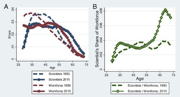 Figure 2 shows that the aging of the scientific research workforce cannot be solely attributed to wider demographic changes (i.e. it's not just that the population as a whole is aging).