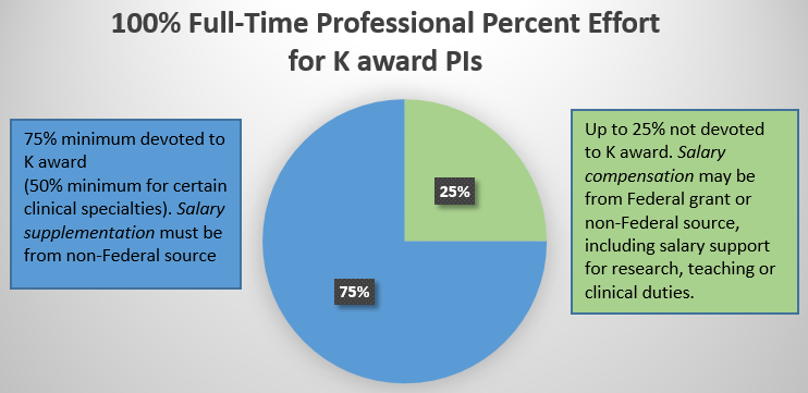 Pie chart of 100% Full-Time Professional Percent Effort for K award PIs. 75% minimum devoted to K award (50% minimum for certain clinical specialties). Salary supplementation must be from non-Federal source. Up to 25% not devoted to K award. Salary compensation may be from Federal grant or non-Federal source, including salary support for research, teaching or clinical duties.