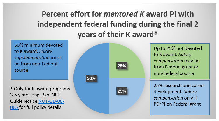Percent effort for mentored K award PI with independent federal funding during the final 2 years of their K award* * Only for K award programs 3-5 years long. See NIH Guide Notice NOT-OD-08-065 for full policy details . 50% minimum devoted to K award. Salary supplementation must be from non-Federal source. Up to 25% not devoted to K award. Salary compensation may be from Federal grant or non-Federal source. 25% research and career development. Salary compensation only if PD/PI on Federal grant
