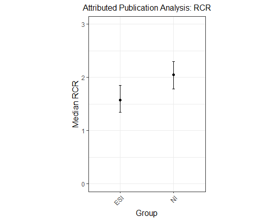 Figure 2 shows the relative citation ratio for publications from New Innovator awardees and their matched early-stage peers. The X axis is the awardee group and the Y axis shows the median RCR value.  New Innovator awardees published articles with larger RCRs than other early-stage investigators who received an R01.
