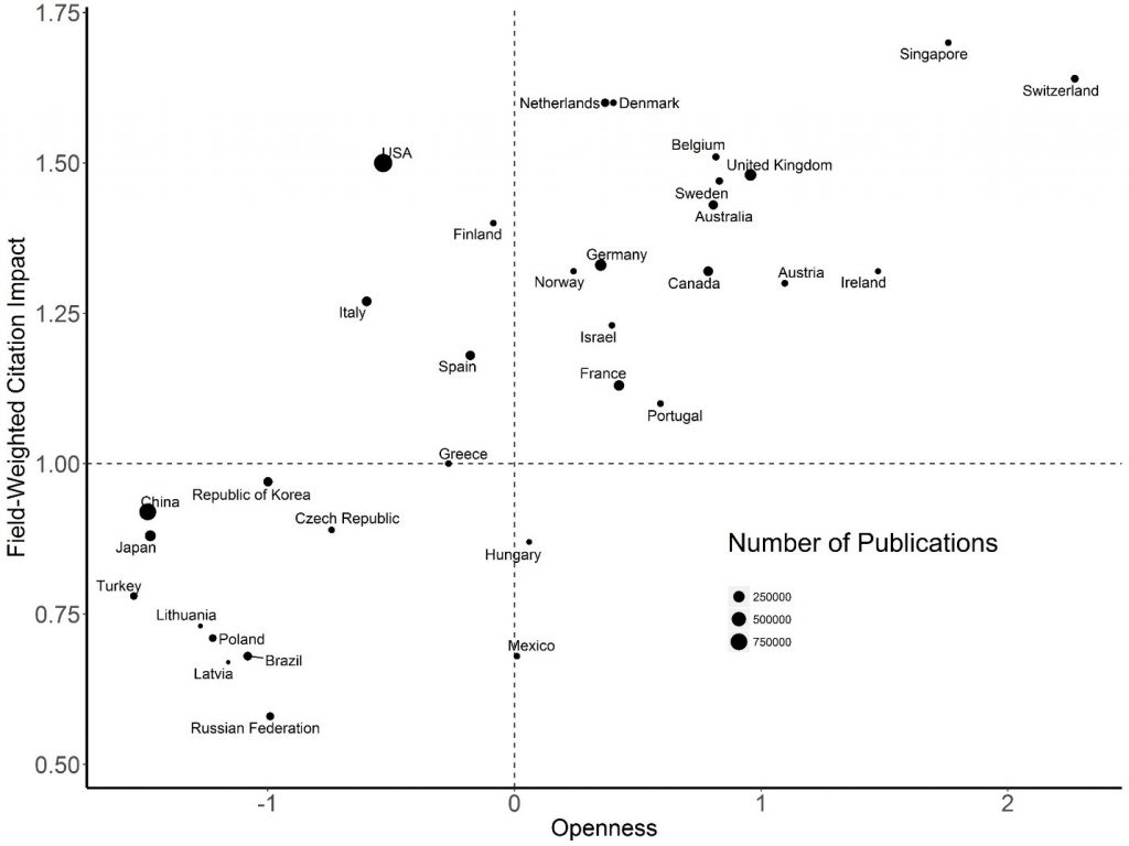 Figure 1 shows a grid of a country's openness (on the X axis) and its citation impact (on the Y axis). A country is represented by a dot on the graph, where the small, medium, and large dot size refers to either 250,000, 500,000, or 750,000 publications, respectively. Bottom left are countries with low openness and low citation impact, while countries in the upper right have high openness and high citation impact.