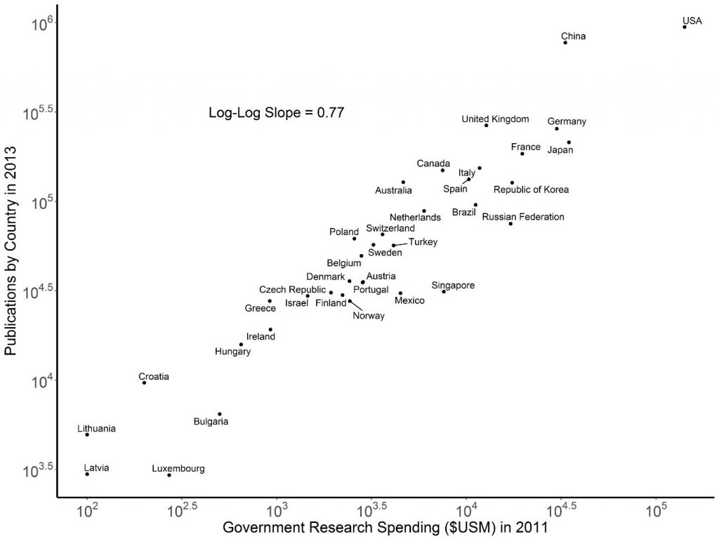 Figure 2 shows a log-log graph of a country's investment in research and development in 2011 (in millions of U.S. dollars on the X axis) and the number of publications in 2013 (on the Y axis). Countries on the left have low spending and fewer publications, while those on the right have a larger investment and number of publications.