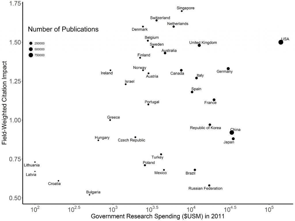 Figure 3 shows a plot of government spending on research and development (on the X axis) and citation impact (on the Y Axis). A country is represented by a dot on the graph, where the small, medium, and large dot size refers to either 250,000, 500,000, or 750,000 publications, respectively.