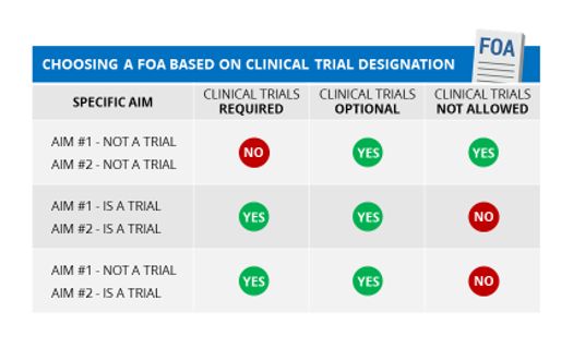 Chart describing when to choose a FOA based on clinical trial designation.