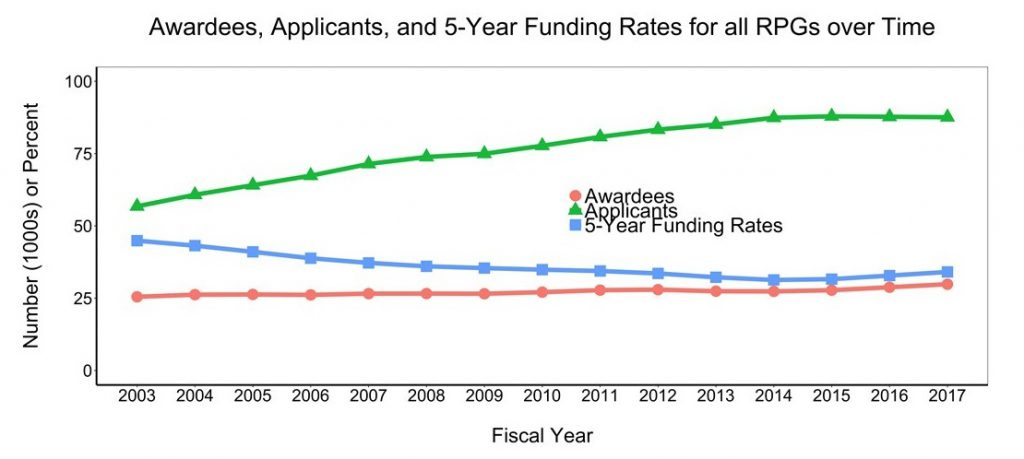 Figure 1 shows the number of unique applicants and awardees for all RPGs over time. The X axis is fiscal year from 2003-2017, while the Y axis is the number (either in thousands or percent rate) from 0-100. The lines on the graph represent unique people who applied for funding (green triangles) and received funding (red circles) as a principal investigator on at least one RPG. The five-year funding rate is shown in the line with blue squares.