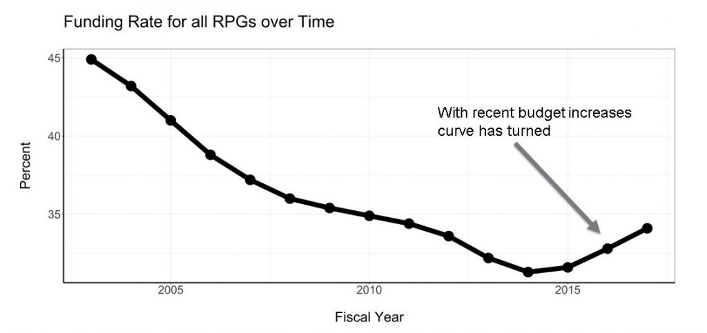 Figure 3 shows the funding rate for all principal investigators over time. The X axis is fiscal year from 2003-2017, while the Y axis is the percentage of principal investigators from 30-45. The graph provides an additional description of how to calculate funding rate, which is to multiply 100 by the number of awardees divided by the number of applicants. Further, there is an arrow pointing to the 2016 data point indicating that the curve has turned with recent budget increases.