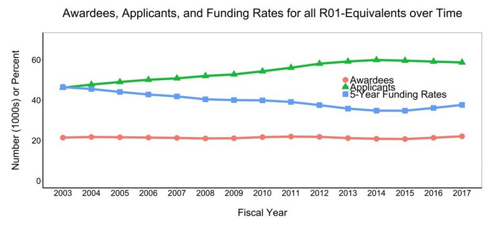 Figure 4 shows the number of unique applicants and awardees for all R01-equivalent grants over time. The X axis is fiscal year from 2003-2017, while the Y axis is the number (either in thousands or percent rate) from 0-60. The lines on the graph represent unique people who applied for funding (green triangles) and received funding (red circles) as a principal investigator on at least one R01-equivalent grant. The five-year funding rate is shown in the line with blue squares.