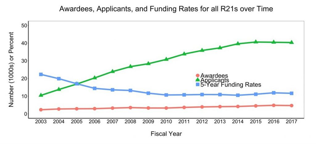 Figure 5 shows the number of unique applicants and awardees for R21 grants over time. The X axis is fiscal year from 2003-2017, while the Y axis is the number (either in thousands or percent rate) from 0-50. The lines on the graph represent unique people who applied for funding (green triangles) and received funding (red circles) as a principal investigator on at least one R21 grant. The five-year funding rate is shown in the line with blue squares
