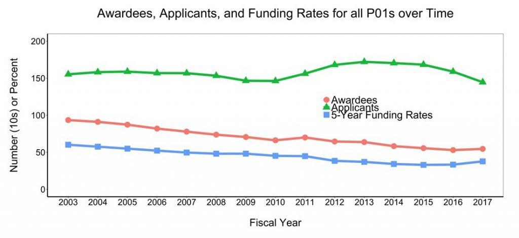 Figure 6 shows the number of unique applicants and awardees for P01 grants over time. The X axis is fiscal year from 2003-2017, while the Y axis is the number (either in tens or percent rate) from 0-200. The lines on the graph represent unique people who applied for funding (green triangles) and received funding (red circles) as a principal investigator on at least one P01 grant. The five-year funding rate is shown in the line with blue squares.