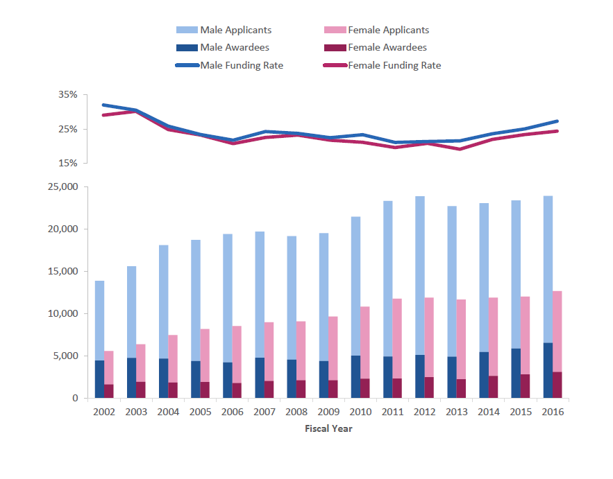 Figure 1 shows the number of RPG applicants and awardees by gender over time. The X-axis shows fiscal years from 2002 to 2016, while the Y-axis represents the number of applicants (lighter shades) or awardees (darker shades). Male applicants and awardees are shown in blue, while female applicants and awardees are shown in pink. Additionally, funding rates over time for males (blue line) and females (pink line) are shown across the top.
