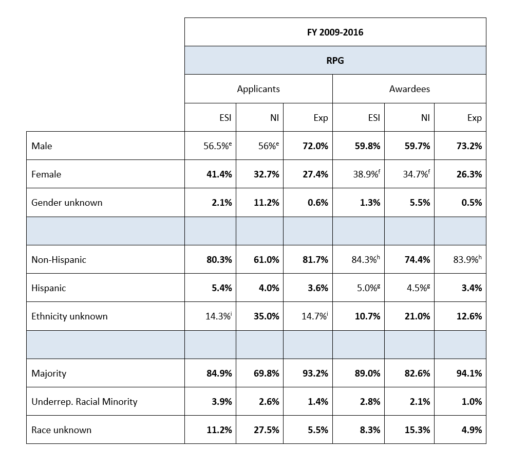 Table 1 shows the percentages of RPG applicants and awardees by gender, race, and ethnicity across 3 career stage groups: Early Stage Investigators, New Investigators, and Experienced Investigators between 2009 and 2016.