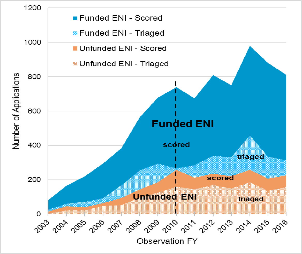 Figure 2 shows applications scored and judged non-competitive from unfunded and funded investigators in the cohort as a measure of application quality. The x-axis is the fiscal year from 2003 to 2016, while the y-axis is the number of applications from 0 to 1,200.