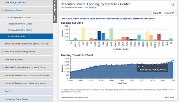 New dashboard displaying first two charts under the Research Grant category, one on funding by Institute and Center for 2018, and one on NIH funding trends from 1998-2018