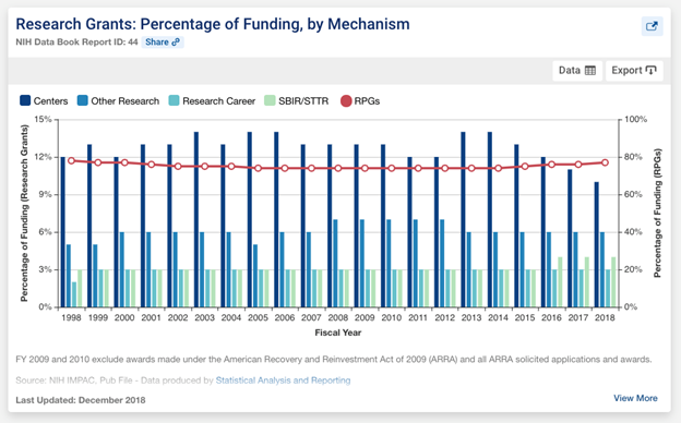 New dashboard displaying a chart of the distribution of research grant funds over time across different mechanisms (Research Project Grants [RPGs], Research Centers, Other Research, Research Career, and SBIR/STTR).