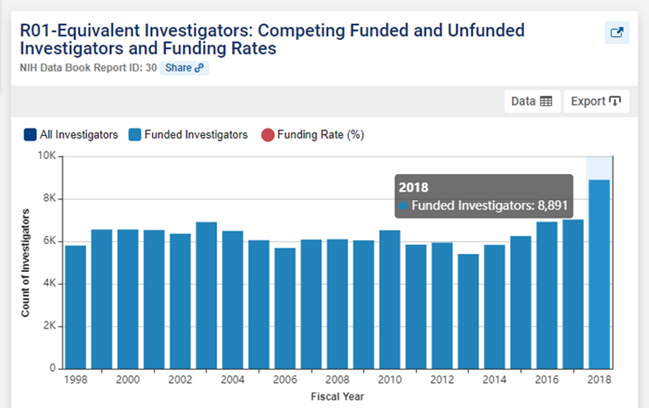 Bar graph representing R01 Equivalent Investigators: Competing Funded and Unfunded Investigators and Funding Rates