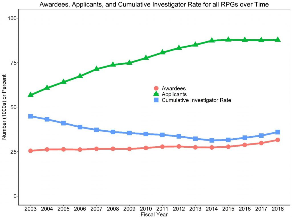 Figure 1 shows a line graph with applicants, awardees, and the Cumulative Investigator Rate for RPGs over time. The X axis is fiscal years 2003 to 2018, while the Y axis is either the absolute number (in thousands) for applicants and awardees or a percent for the Cumulative Investigator Rate from 0 to 100. Awardees, applicants, and the Cumulative Investigator Rate are shown in separate red circle, green triangle, and blue square lines, respectively.